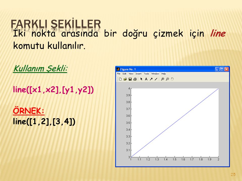 FARKLI ŞEKİLLER İki nokta arasında bir doğru çizmek için line komutu kullanılır. Kullanım Şekli: line([x1,x2],[y1,y2])